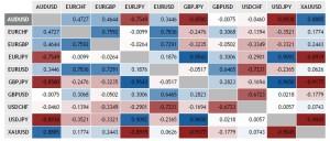 correlaciones pairs divisas forex