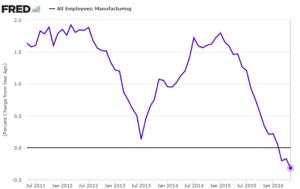 Empleo en sector manufacturero
