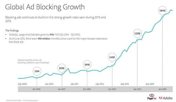 Ad blocking growth Adobe