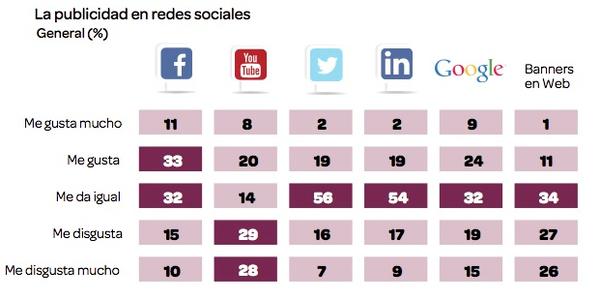 Futuro Labs - Millennials y publicidad en redes sociales