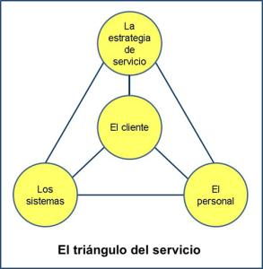 triangulo_servicio
