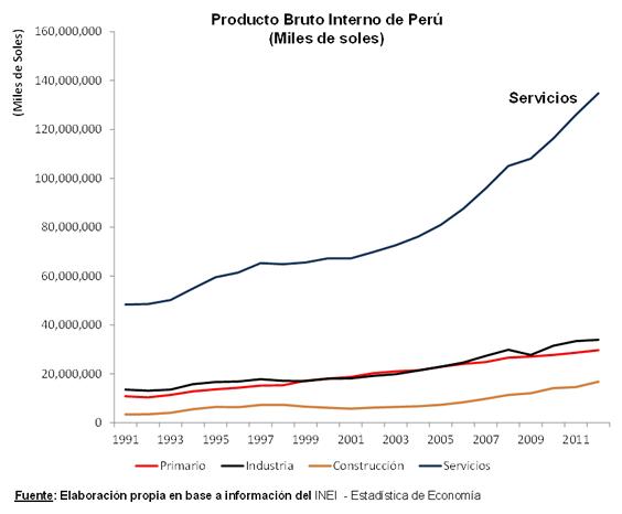 Producto Bruto Interno del Perú por sectores (1991-2011)