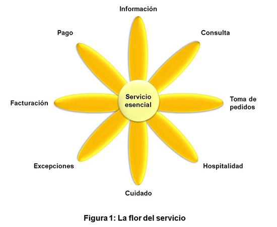 flor_servicio
