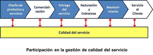 participacion_gestion_calidad_servicio