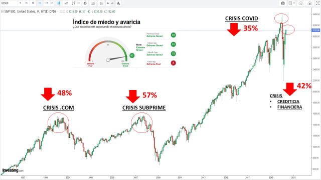 s&p500 analisis