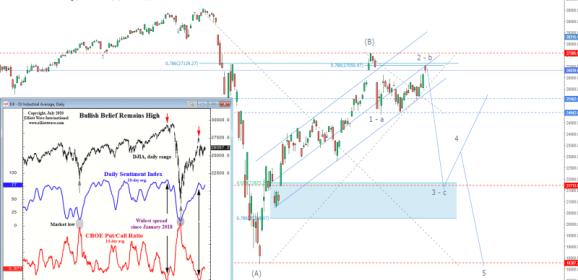 DOW JONES y NASDAQ en la cuerda floja