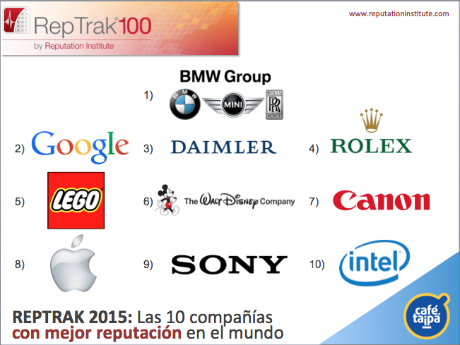 reptrak-2015-reputation-institute-bmw-google-lego-cafe-taipa