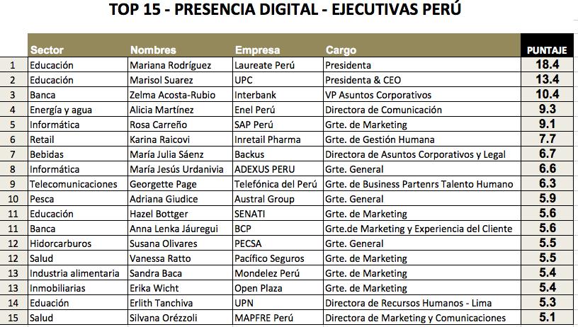 Estudio - TOP Ejecutiva Digital Perú 2019