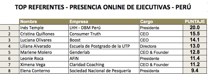 Referentes Estudio - TOP Ejecutiva Digital Perú 2019