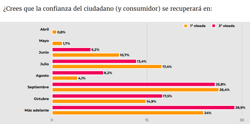 good rebel confianza del consumidor 2020