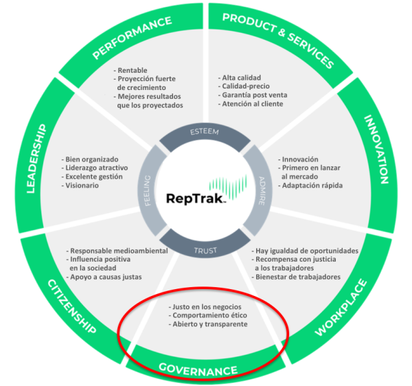 reptrak-vacunagate-covid-upch-universidad-peruana-cayetano-heredia-reputacion-dimensiones-reputacion