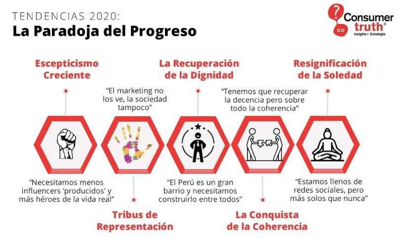 la paradoja del progreso