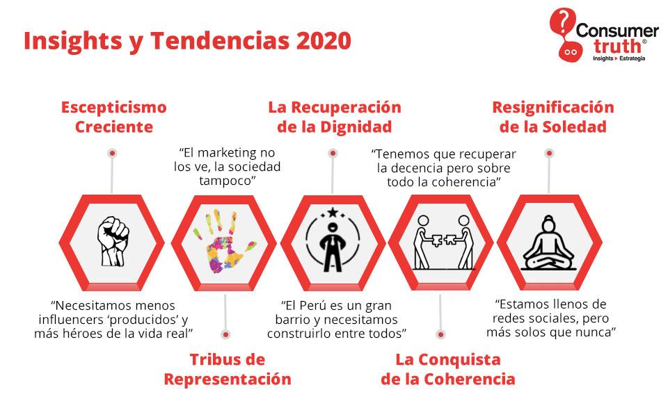 insights tendencias 2020