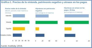 Hipotecas-Chart-1
