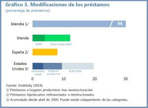 Hipotecas-Chart-3