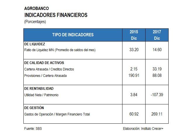 Indicadores Financieros rural