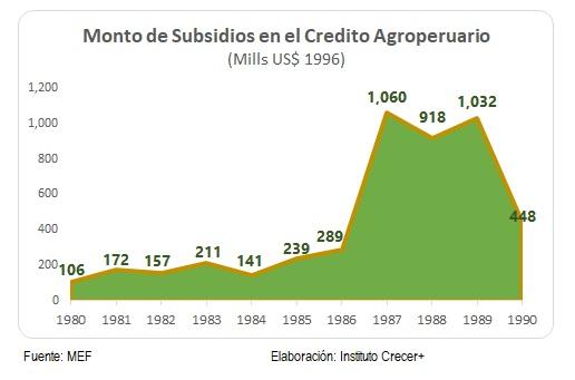 Subsidios Credito Agrario