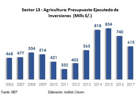 ejecucion inversiones agro