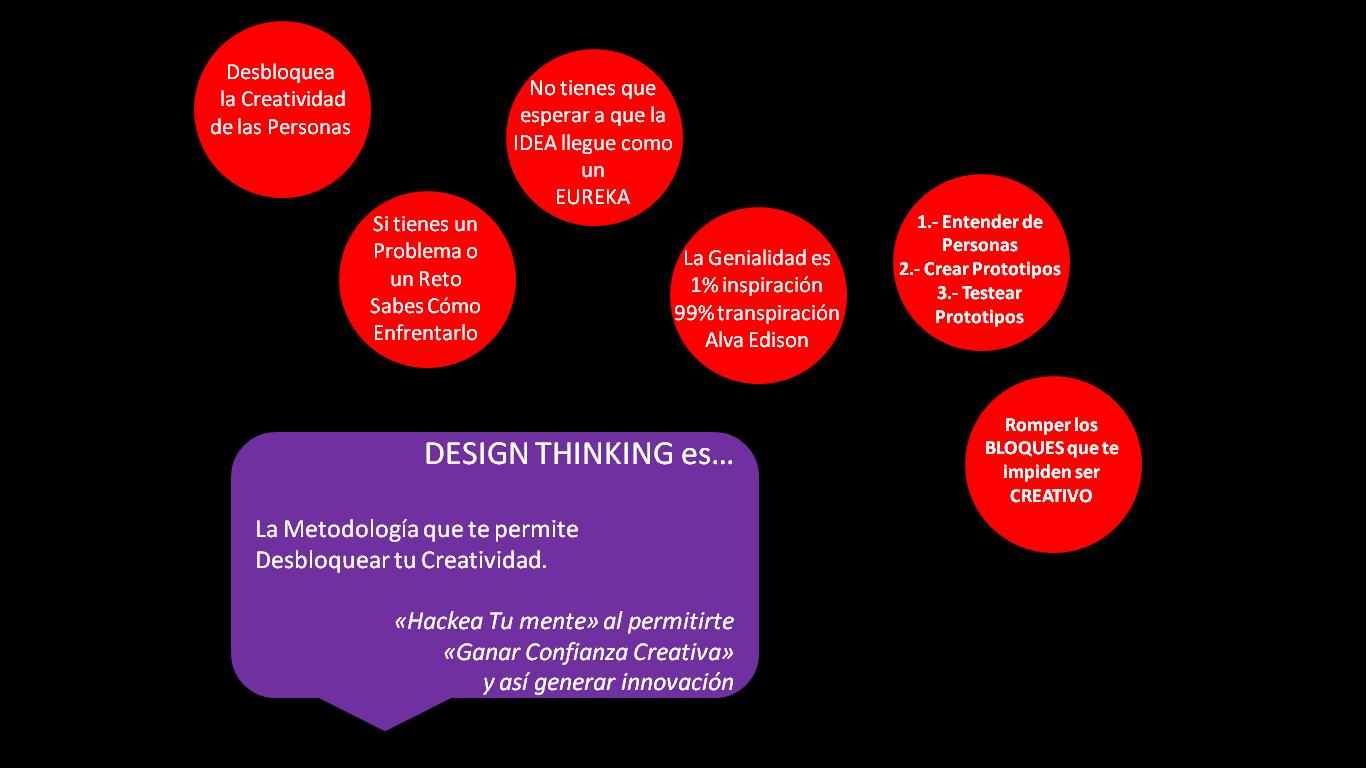 Innovación y Design Thinking