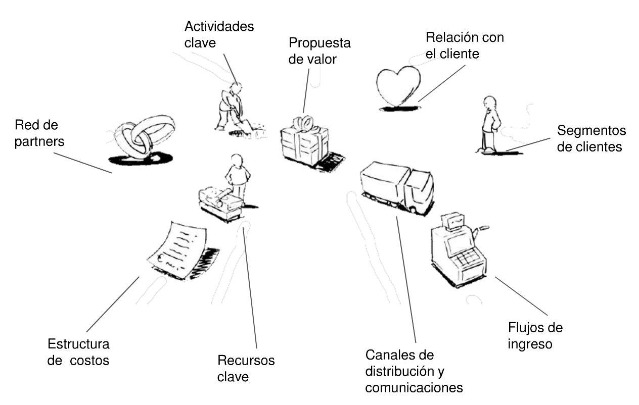 Canvas y la innovación para Modelos de Negocios