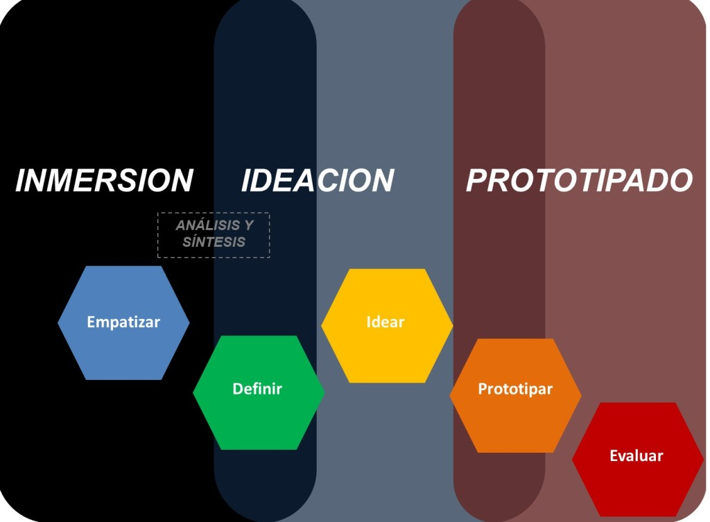 3 FASES Design Thinking
