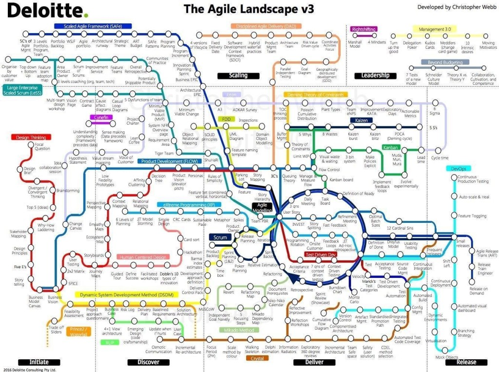 The agile Landscape
