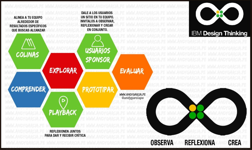 conferencista design thinking