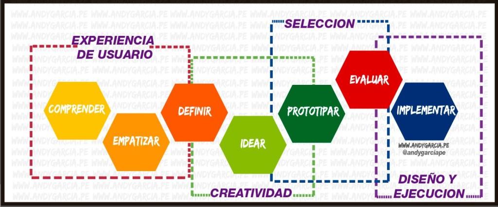 pensamiento de diseño