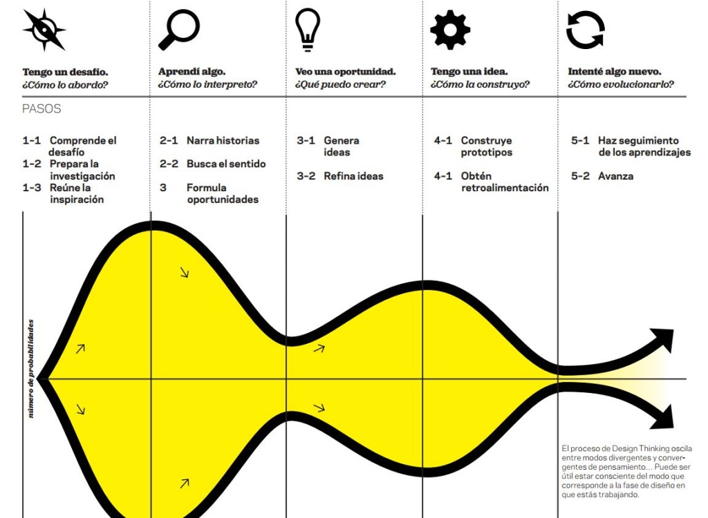 design thinking ideo