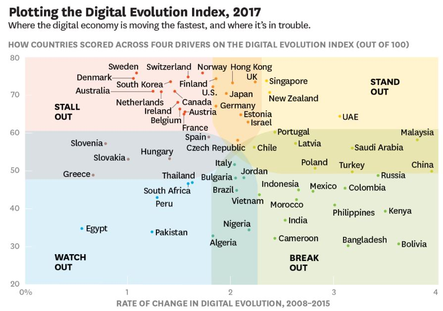 Digital Competitiveness Indexed 2017