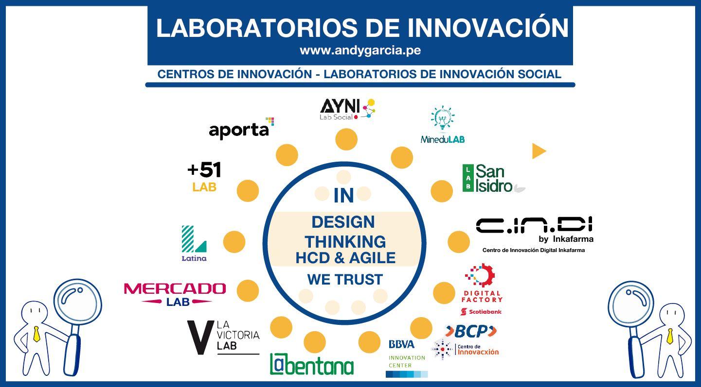 laboratorios de innovación perú