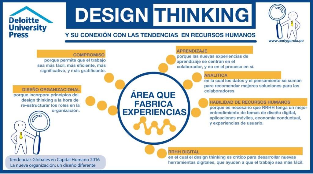 design thinking recursos humanos