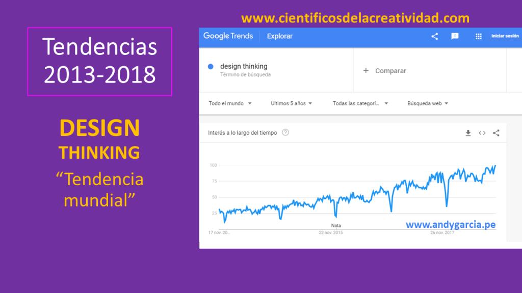 design thinking Perú