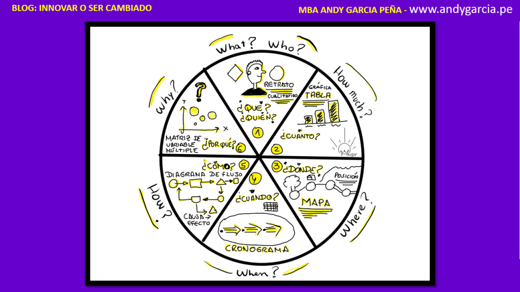 visual thinking aprender