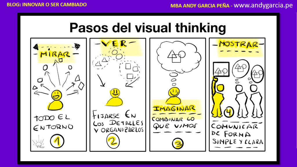 cursos visual thinking peru