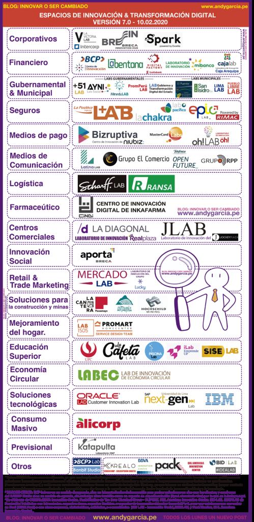 laboratorios innovación perú