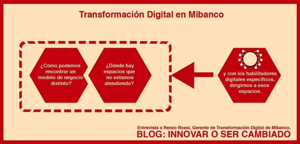 transformación digital de mibanco