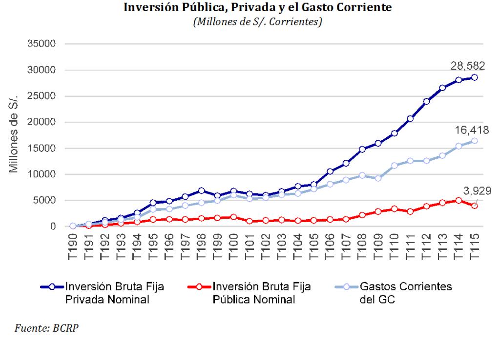 Inversión Pública, Privada y el Gasto Corriente