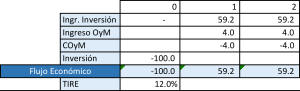 tabla 2