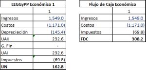 Evaluación Económica EVA y FVA - blog de Sergio Bravo Orellana