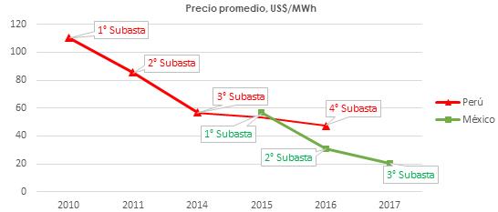 Evolución del precio promedio de energía RER en Perú y México