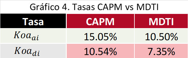 Gráfico 4. Tasa CAPM vs MDTI