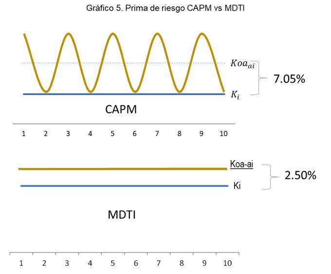 Gráfico 5. Prima de Riesgo CAPM vs MDTI