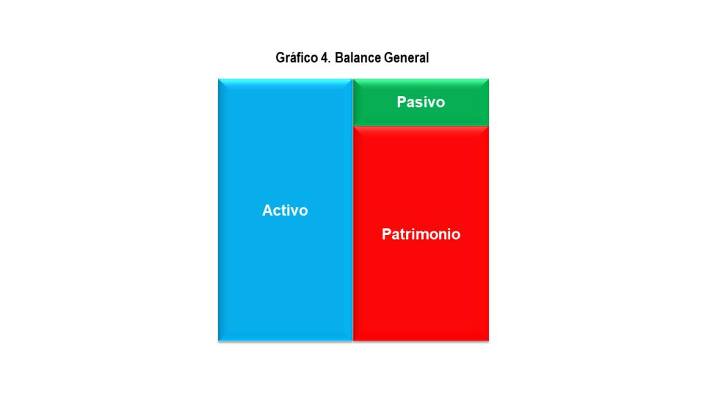 Grafico 4. Balance general