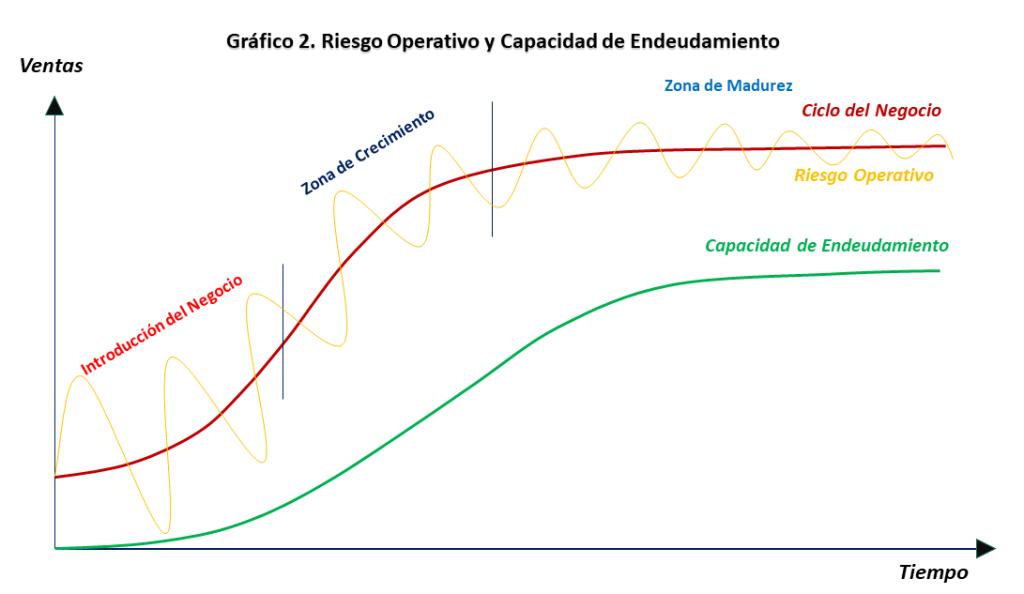 Grafico2. Riesgo operativo y capacidad de endeudamiento