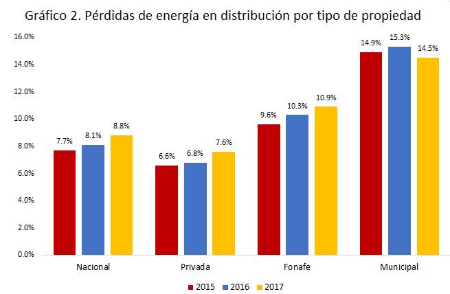 Gráfico 2. Pérdidas de energía en distribución por tipo de propiedad