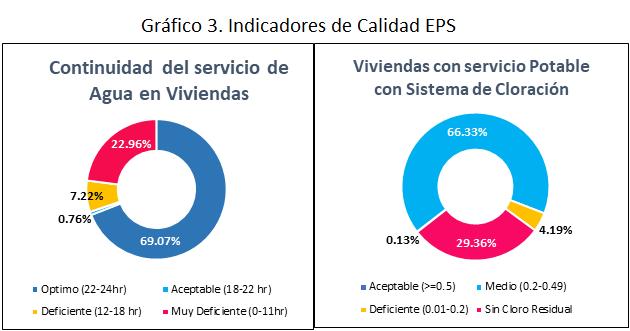 Gráfico 3. Indicadores de Calidad EPS