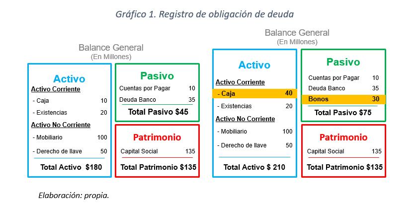 Gráfico 1- Registro de Obligación de Deuda