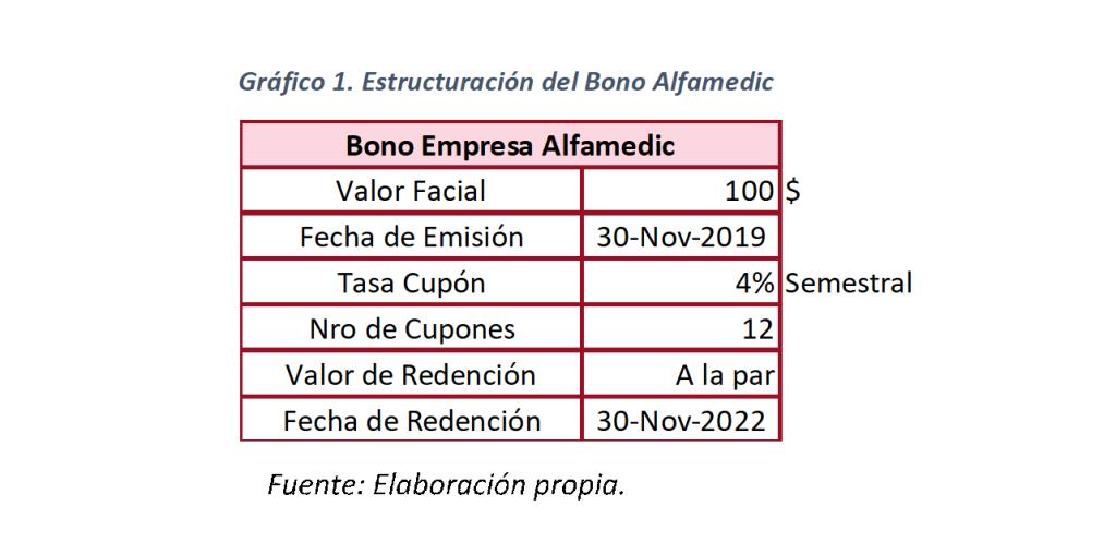 Gráfico 1. Estructuración del Bono Alfamedic