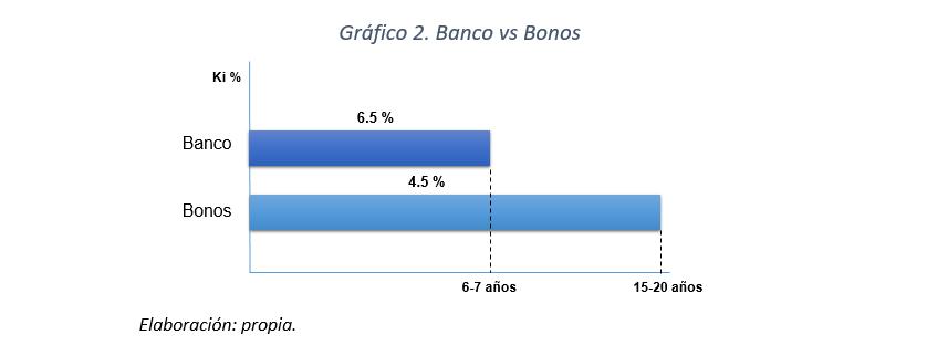 Gráfico 2 - Banco vs Bonos